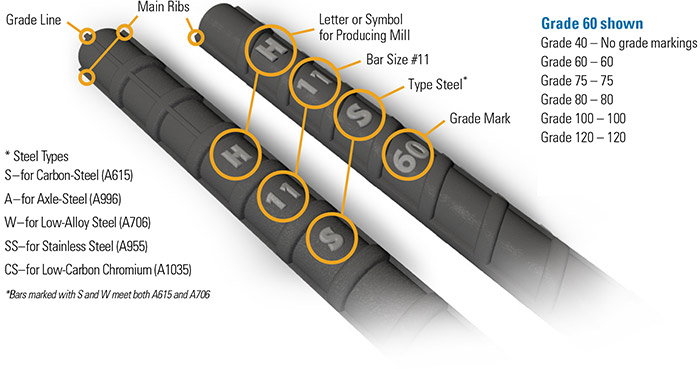 Rebar Identification Marks : Crsi bar identification