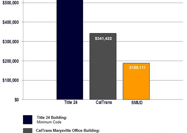 Sacramento Municipal Utility District (SMUD) East Campus Operations Center Annual Energy Cost Comparison. Photo courtesy of Buehler & Buehler Structural Engineers, Inc.